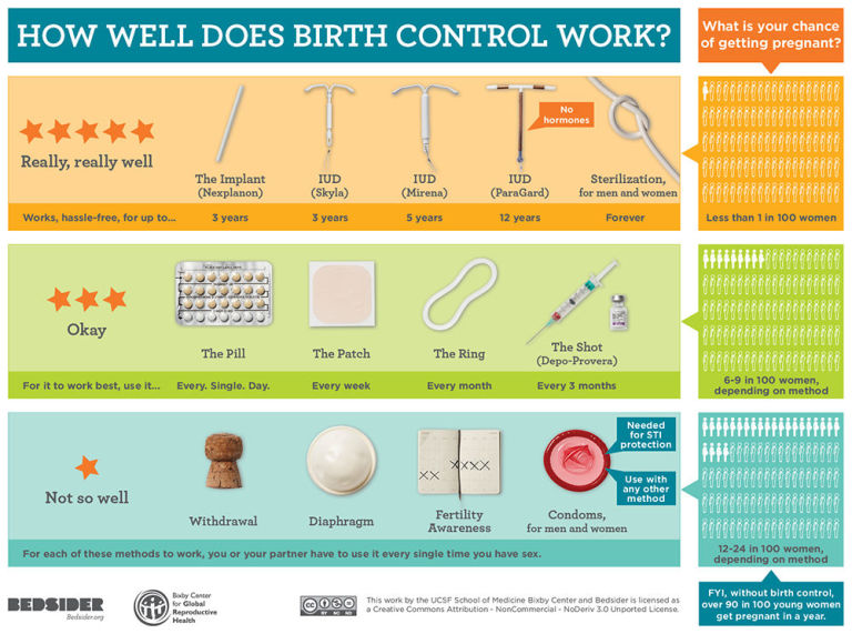 Im wondering about the birth control pill?