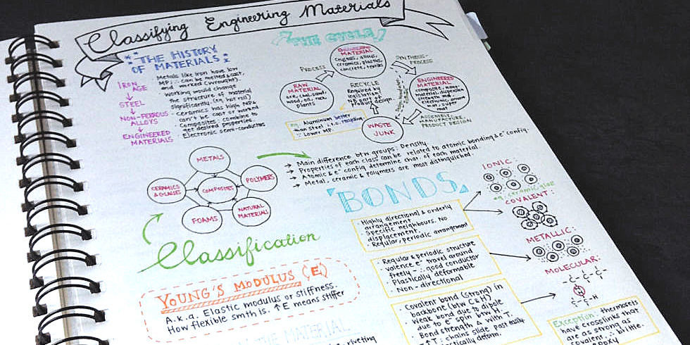 class lecture notes Lecture note taking before class: read or survey the material that will be covered in the upcoming lecture read over your notes from the previous class.